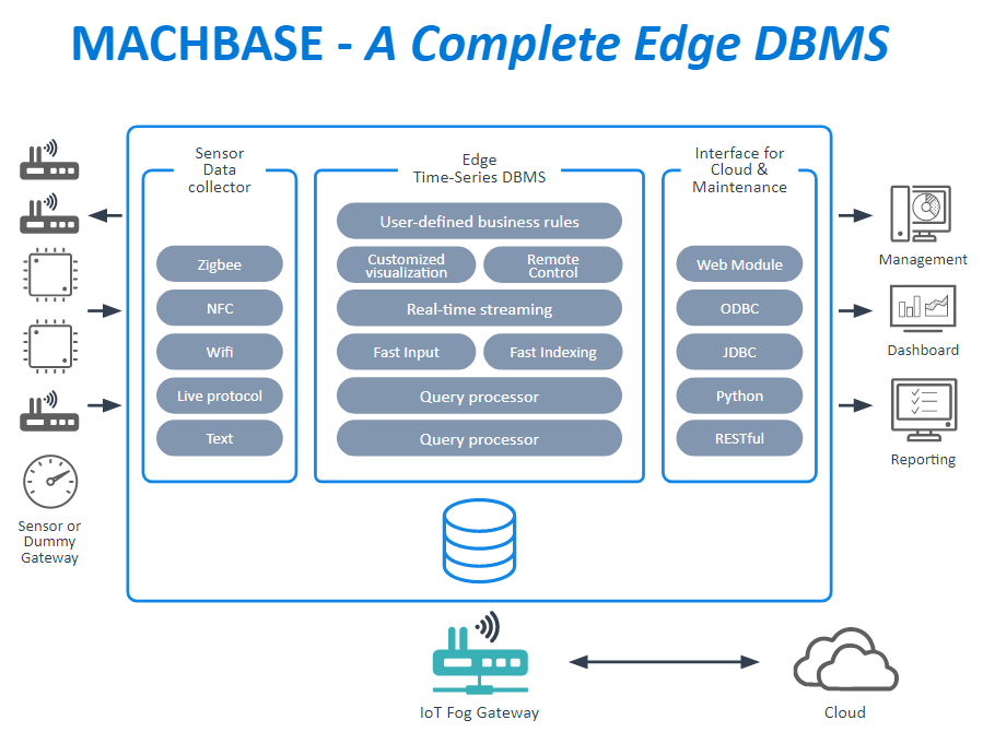 MACHBASE, Supports both OT and IT interfaces/APIs