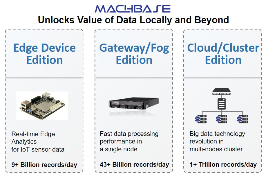 MACHBASE, Unlocking Data Value at the Edge, Gateway and Cloud